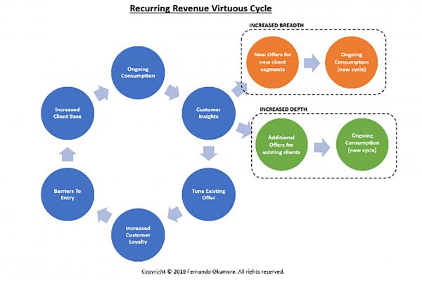 Organograma do ciclo da receita recorrente, presente no blogpost