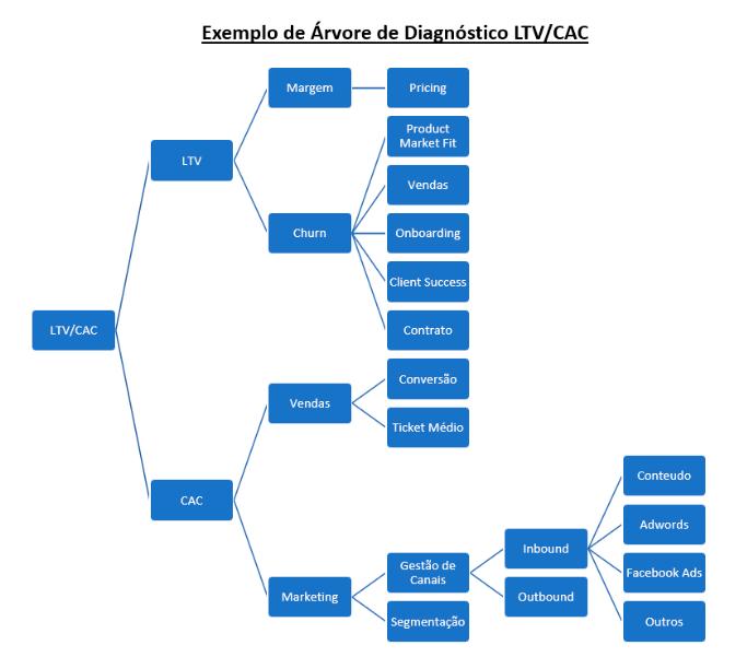 Diagrama árvore de diagnósticos LTV/CAC, presente no blogpost