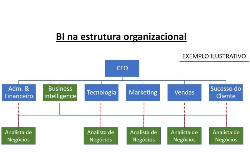 Gráfico sobre estrutura organizacional presente no blogpost
