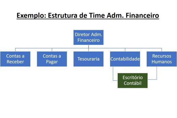 Organograma da Estrutura do Time Adm. Financeiro e Contabilidade externa, para o blogpost